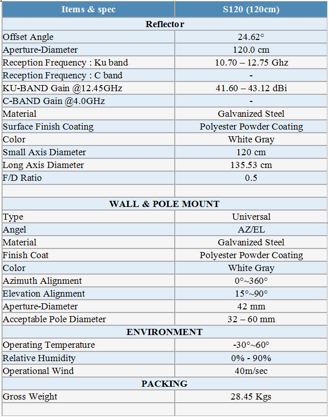 thông số kỹ thuật anten infosat 1.2m ku band