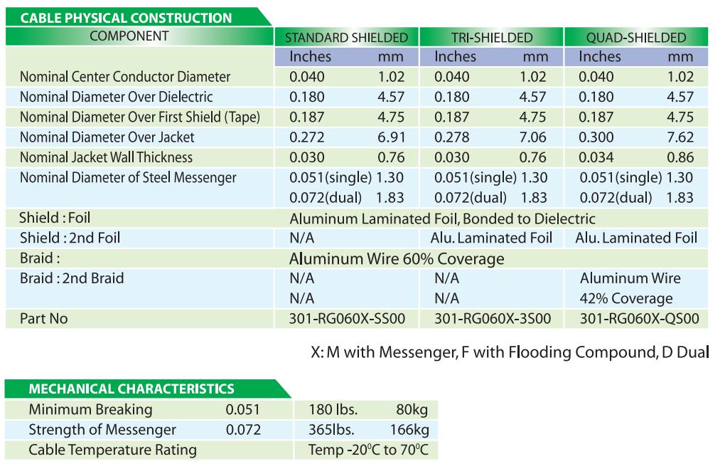 thông số Dây cáp đồng trục RG6 - Alantek
