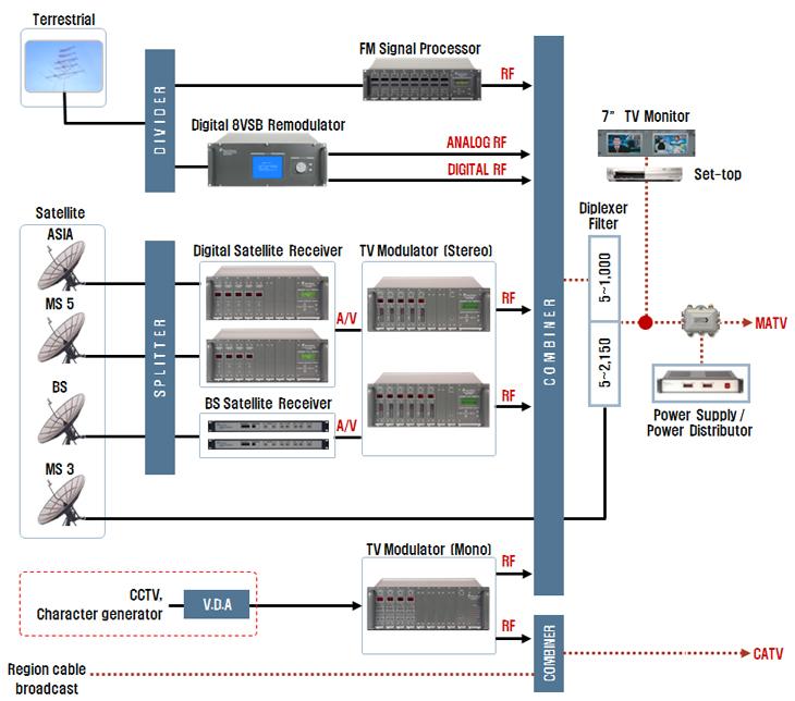 Truyền hình cáp dây dẫn CATV - Analog