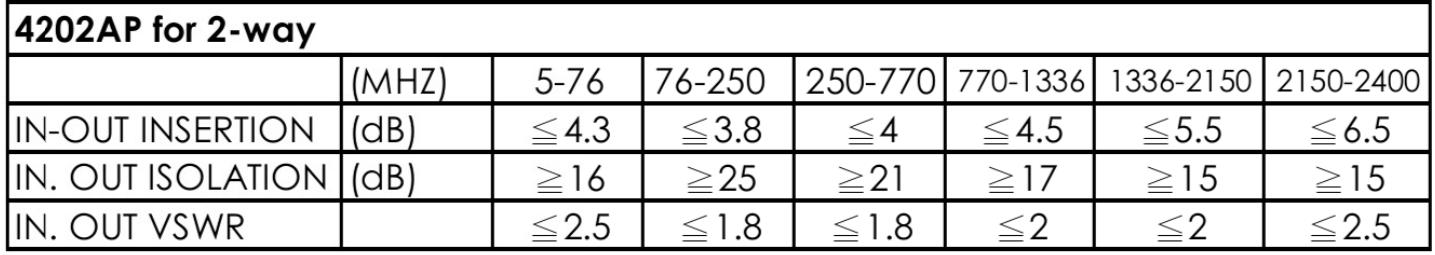 thông số kỹ thuật bộ chia cao tần Pacific 2 ngõ ra