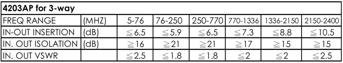thông số kỹ thuật bộ chia cao tần Pacific 3 ngõ ra