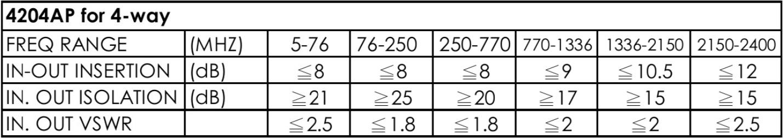 thông số kỹ thuật bộ chia cao tần Pacific 4 ngõ ra
