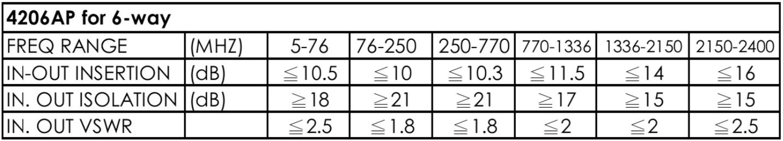 thông số kỹ thuật bộ chia cao tần Pacific 6 ngõ ra