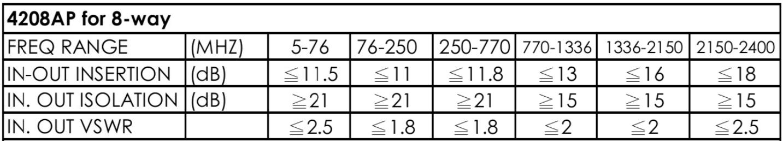 thông số kỹ thuật bộ chia cao tần Pacific 8 ngõ ra