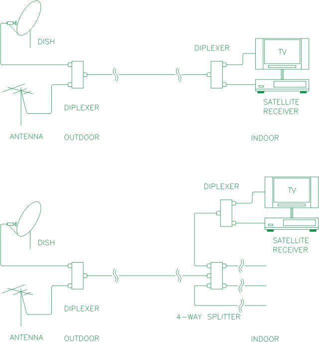 Sơ đồ đấu nối bộ trộn tín hiệu RF với tín hiệu vệ tinh