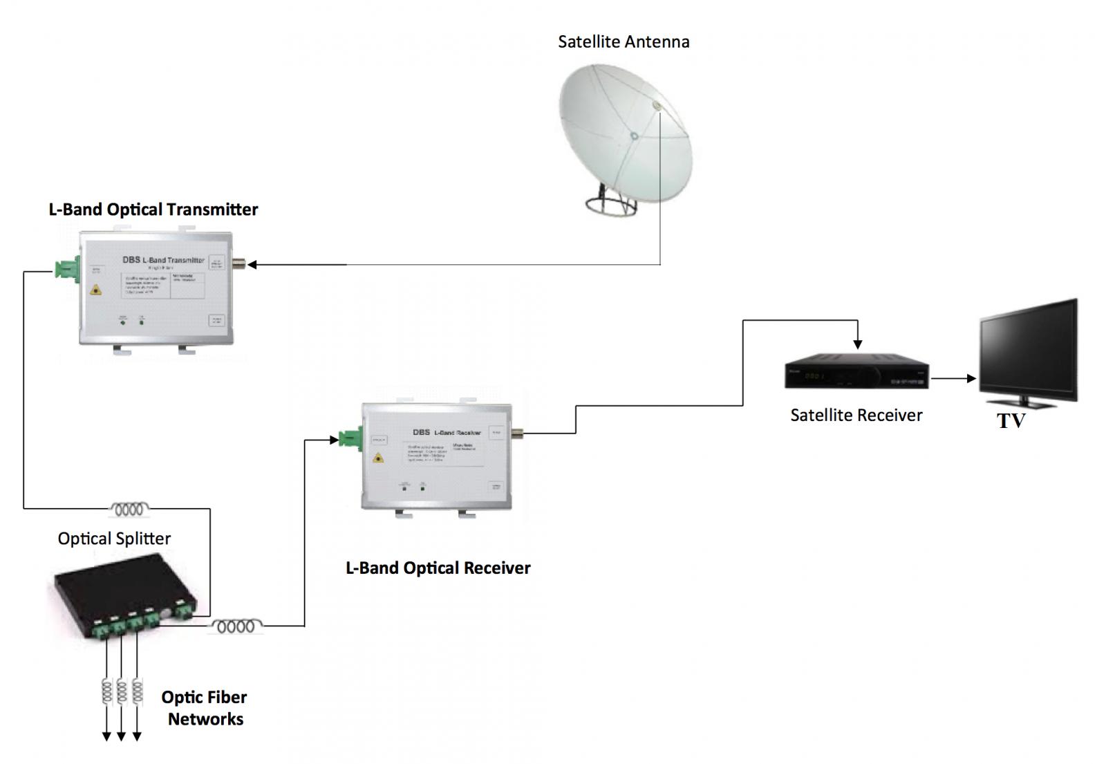 mô hình hệ thống thu phát quang tín hiệu vệ tinh