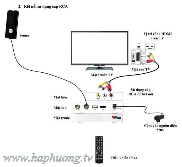 Hướng dẫn sử dụng đầu thu kỹ thuật số DVB T2