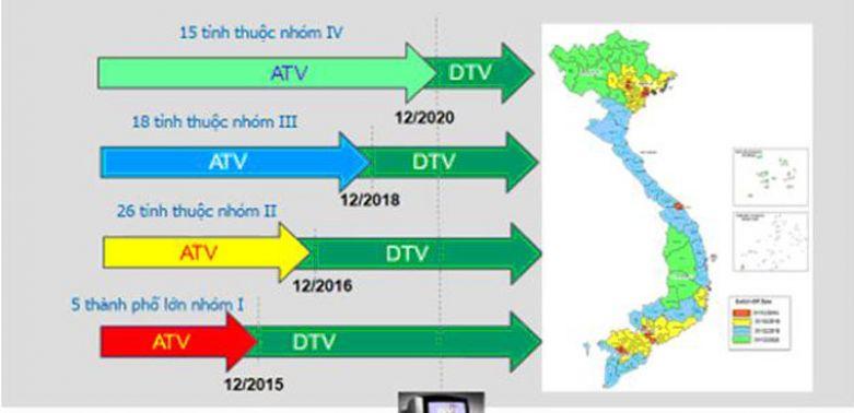 Lộ trình số hóa truyền dẫn, phát sóng truyền hình mặt đất tại Việt Nam