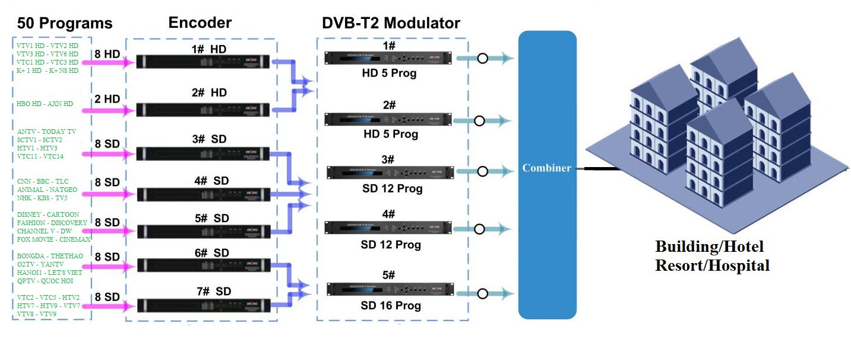 Mạng Truyền hình cáp số DVB T/T2